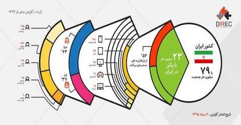تعداد گیمر های ایرانی ۲۳ میلیون نفر شد