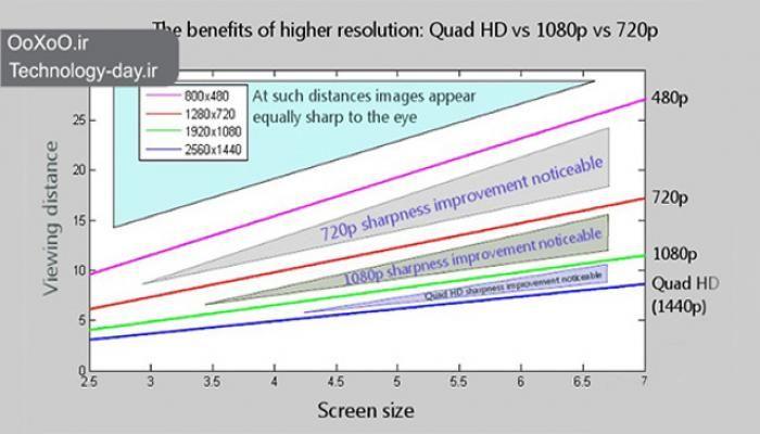 شایعه جدید موسوم به پروژه ۰ در مورد Galaxy S6