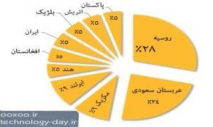 رگین : سرسخت ترین ویروس جهان حتی در ایران