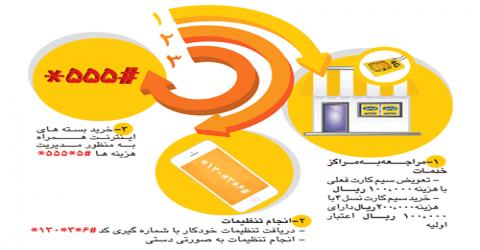 نحوه اتصال به ۴G ایرانسل