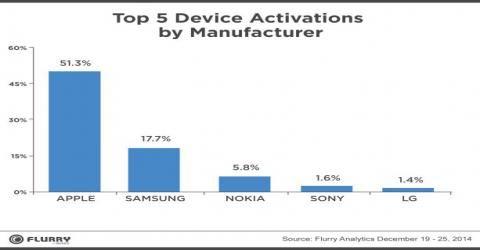 بیش از نیمی از تلفنهایی که در روز کریسمس فعال شدهاند، آیفون هستند!