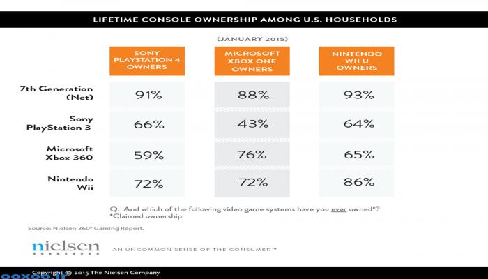 رزولوشن بالا دلیل اصلی موفقیت PS4 نسبت به رقبا !