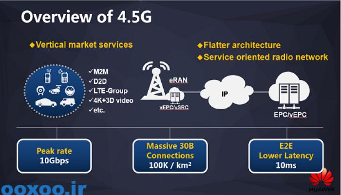 هواوی از اولین دستبند هوشمند LTE با پشتیبانی از شبکه ۴.۵G این شرکت رونمایی کرد