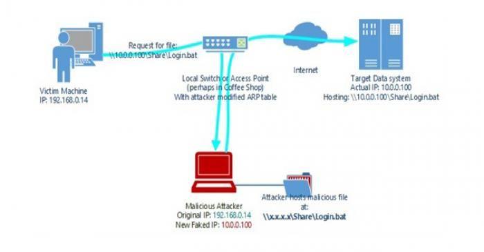 مایکروسافت حفره امنیتی بزرگ که منجر به کنترل کامل کامپیوتر توسط هکرها میشود را برطرف کرد
