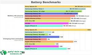 تست باتری گوشی گلکسی اس ۶
