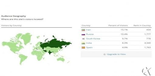 بیشترین کاربران پیام رسان Telegram ایرانی ها هستند