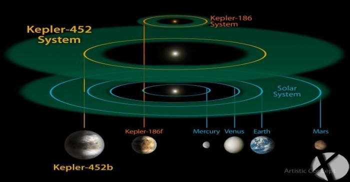 ناسا زمین دیگری با اندازه ۶۰% بزرگتر از زمین فعلی یافت.