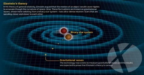 تایید نظریه ی امواج گرانشی انیشتین پس از یک قرن مطالعه