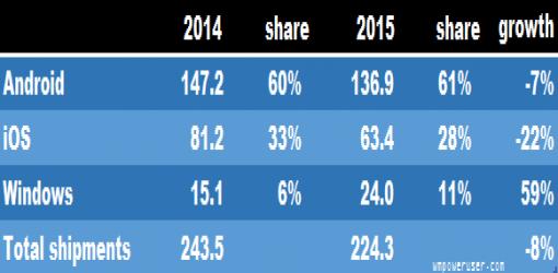 تبلت های ویندوزی ، ۱۱ درصد بازار جهانی در سال ۲۰۱۵ !